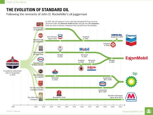 standard-oil-timeline